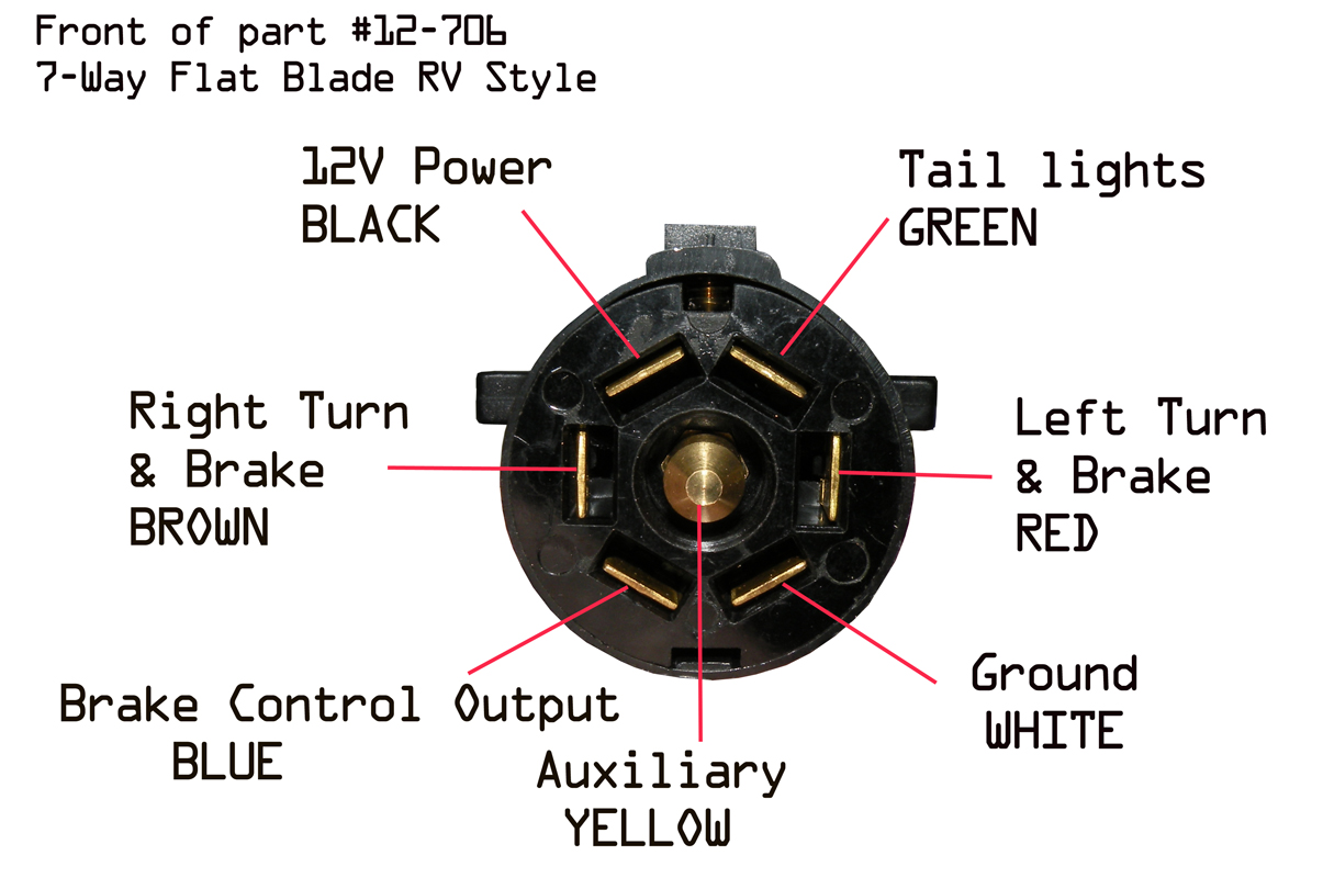877 509 0719 Rv Trailer Wiring Side Diagram Back Of The End Plug